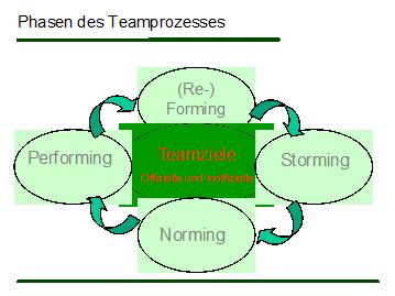 phasen_teamprozess