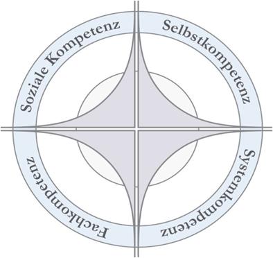 Führungskompass